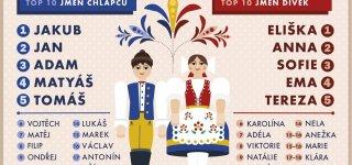 Чешские имена