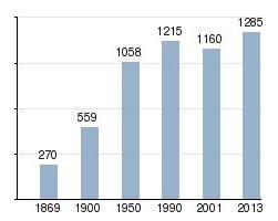 Население Праги