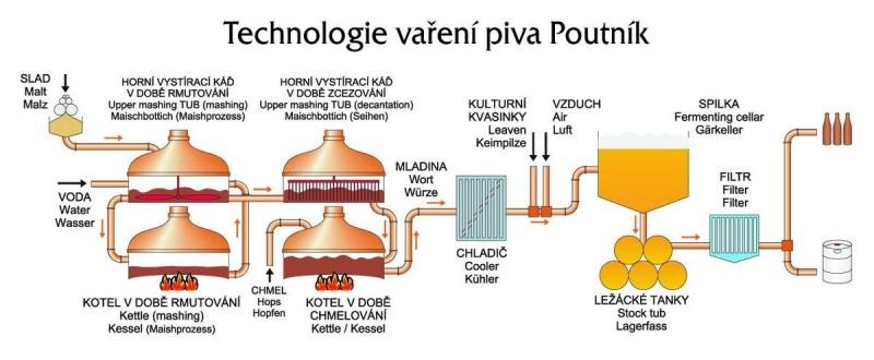 Пивоварня Поутник 1